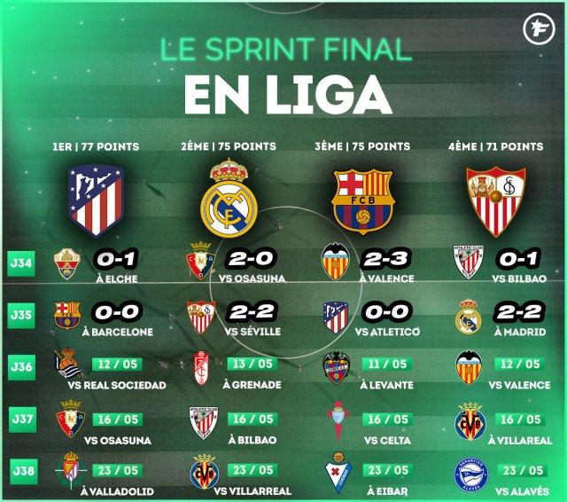 Calendrier Liga Espagnol 2022 Liga : mais qui veut bien du titre de champion ?