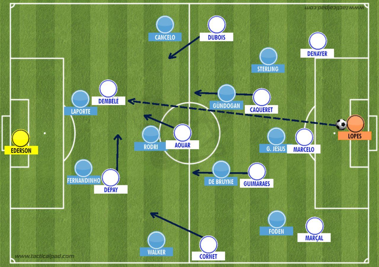 Comment l'OL peut battre Manchester City 1